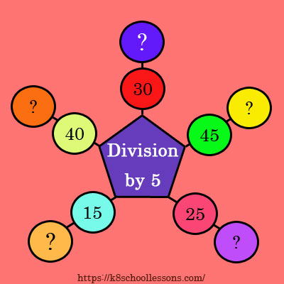 Division by 5 Activity