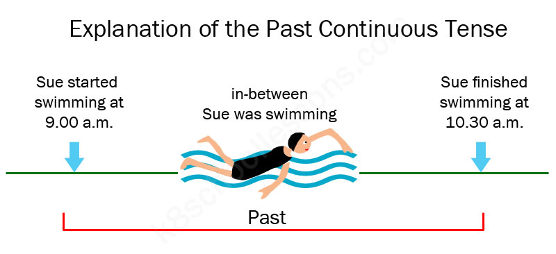 examples-past-continuous