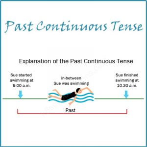 Key Stage One Past Continuous Tense