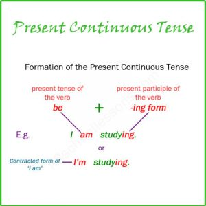 Subject and Predicate of a Sentence Present Continuous Tense