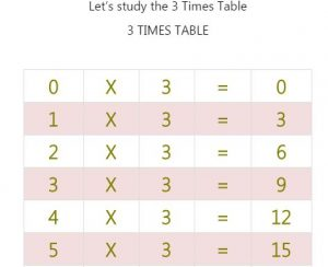 Key Stage One 3 Times Table Practice