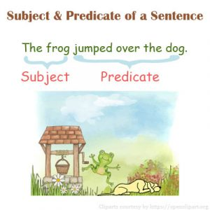 Subject and Predicate of a Sentence Subject and Predicate of a Sentence
