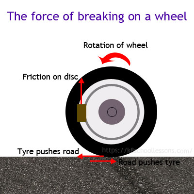 Brakes work by friction