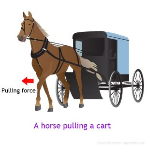 Example of pulling force