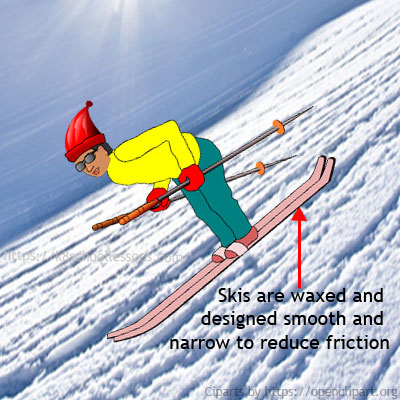 Examples of useful friction - Examples of less friction - We need less friction for skiing
