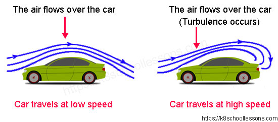 Air resistance for kids - Car designers see which shapes cut through the air best