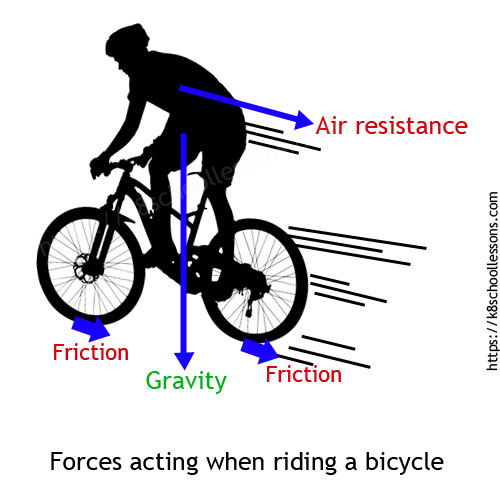 Air resistance for kids - Forces acting on you and the bicycle when riding a bicycle