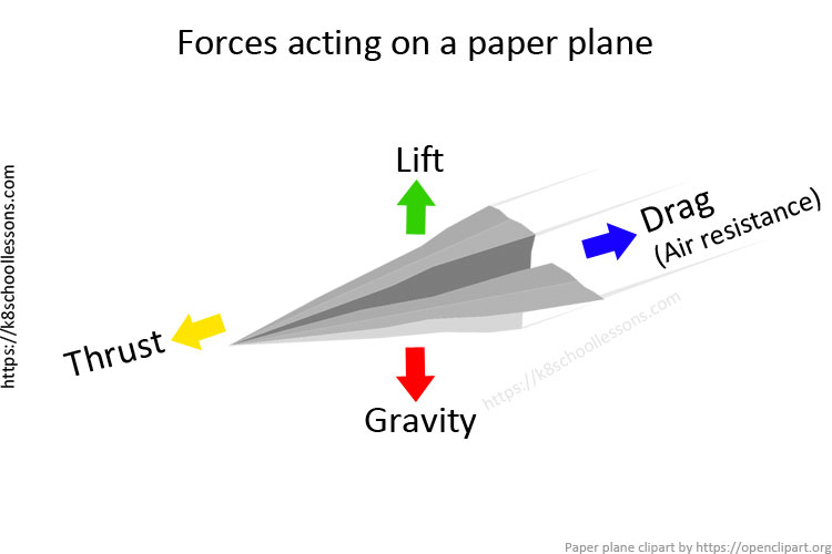 Air resistance for kids - Forces acting on paper plane