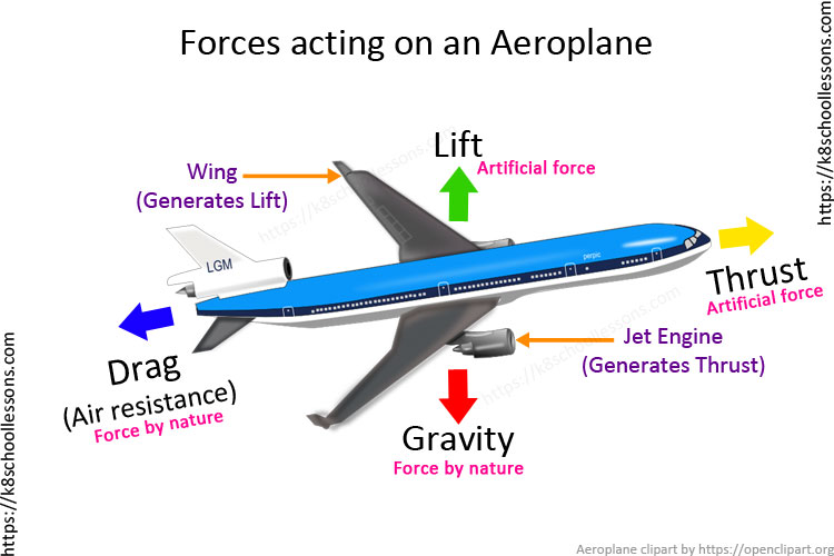 Air resistance for kids - Forces acting on airplane