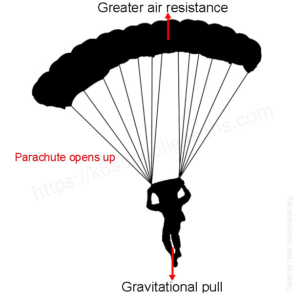 how to make a parachute fall slower
