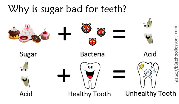 How bad sugar is for your teeth - Why is sugar bad for teeth?