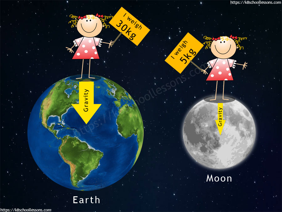 Gravity for kids - Weight on Earth vs Moon