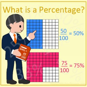 What is a Percentage ? What is a Percentage ?