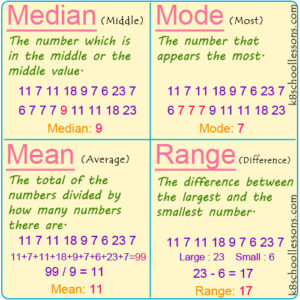Median, Mode, Mean and Range Median, Mode, Mean and Range