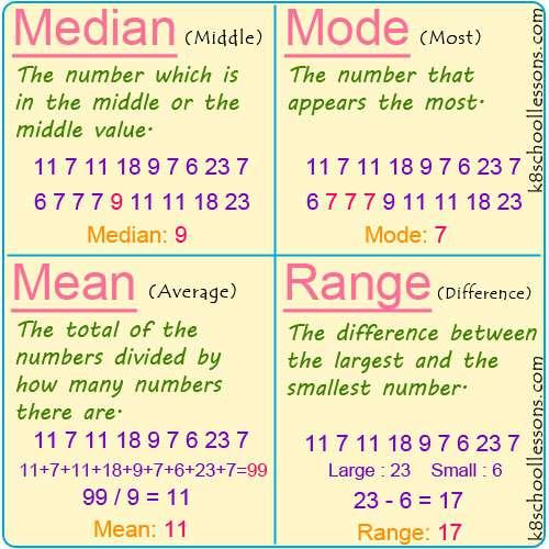 median mode mean and range