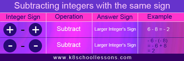Subtracting integers with the same sign