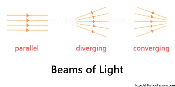 Different types of beams of light