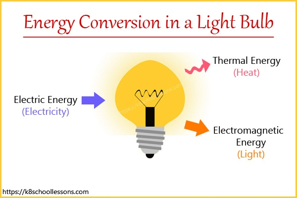 Energy conversion in a light bulb