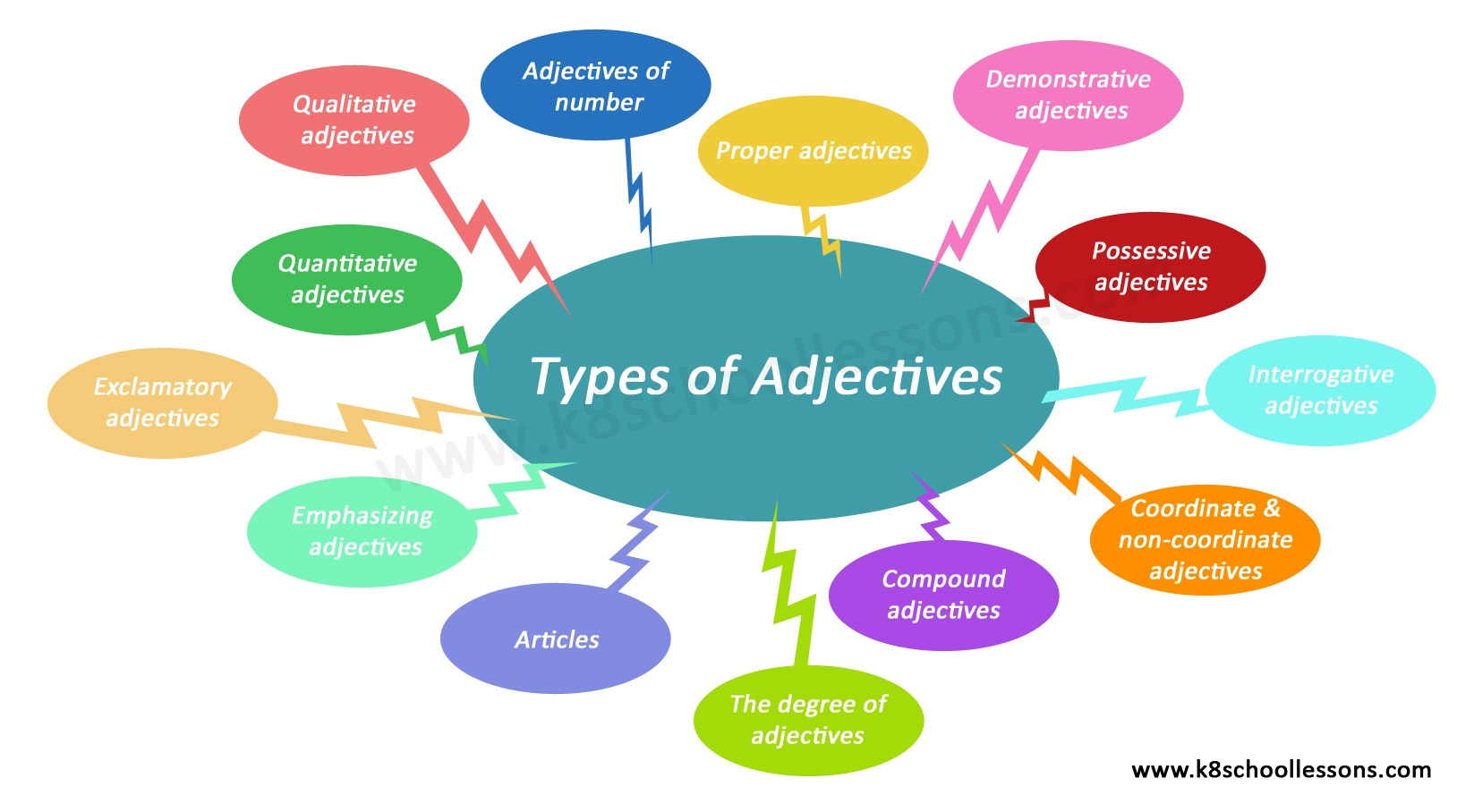 Types of adjectives diagram